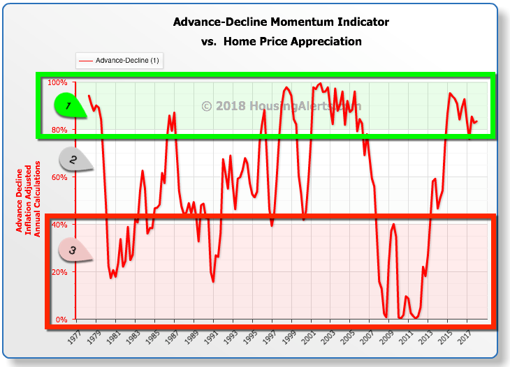 Advance-Decline Momentum Indicator vs Home Price Appreciation Chart Year-Over-Year 1977-2017