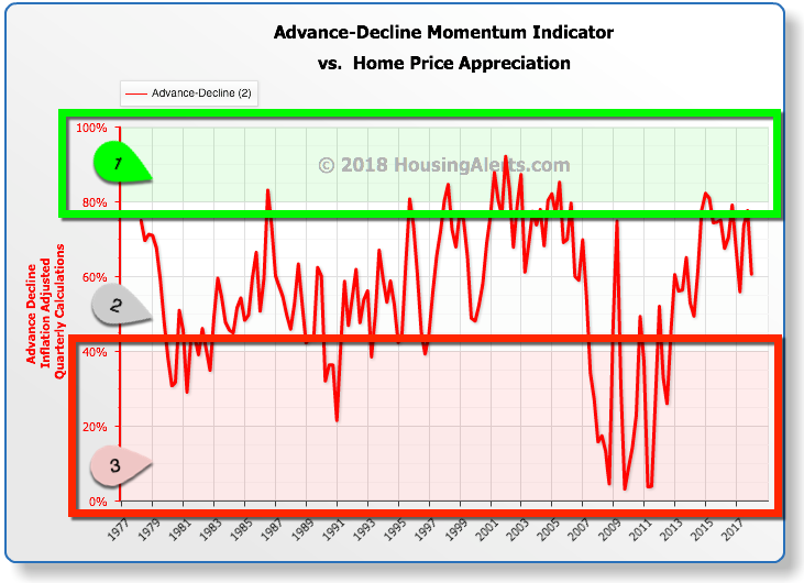 Advance-Decline Momentum Indicator vs Home Price Appreciation 1977-2017