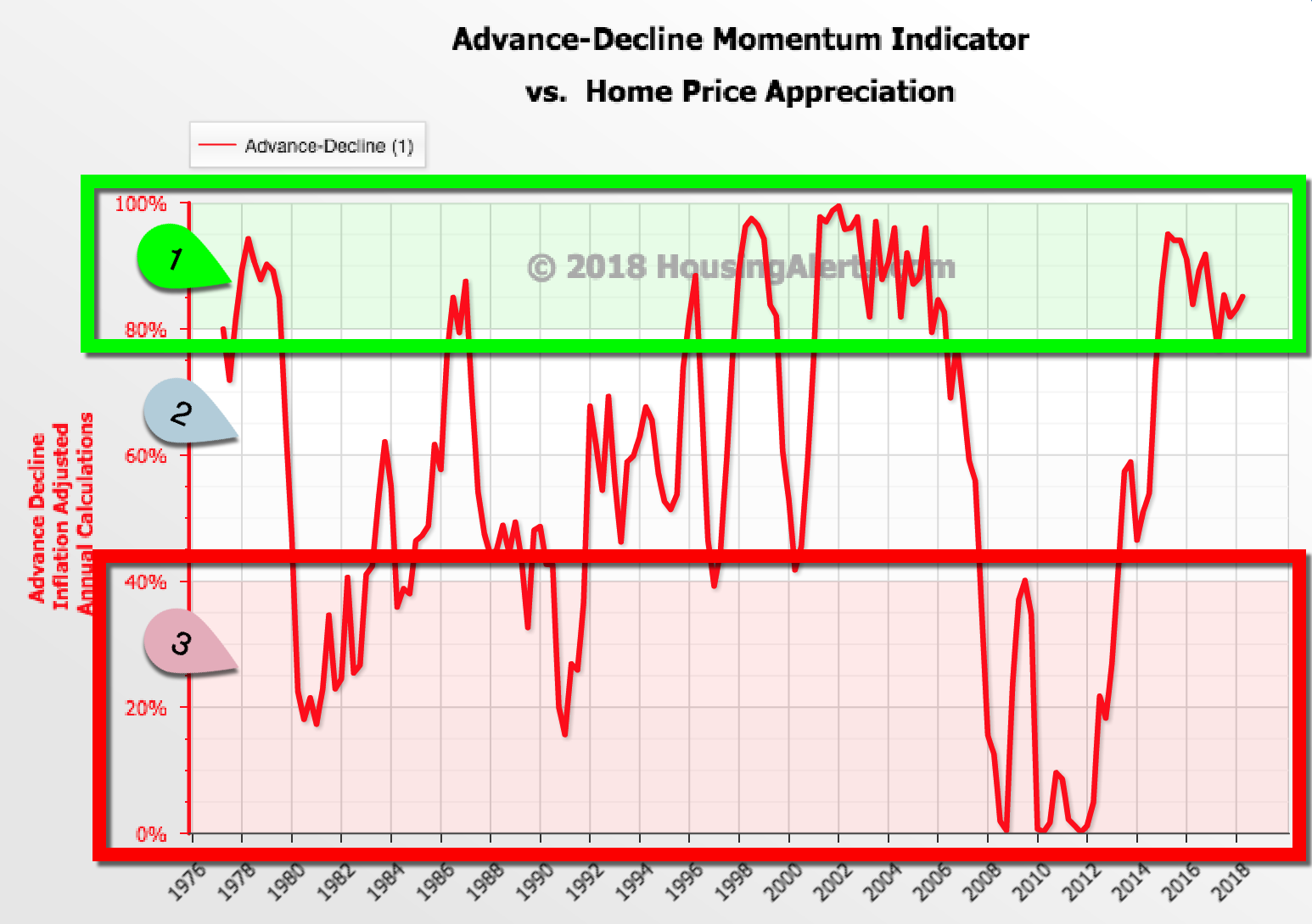 Advance-Decline Momentum Indicator vs Home Appreciation Year-Over-Year National Market 1976-2018