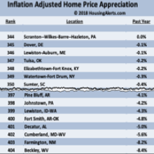 Market Update - List of Cities with Declining Year-Over-Year Home Prices 2018 Quarter 1