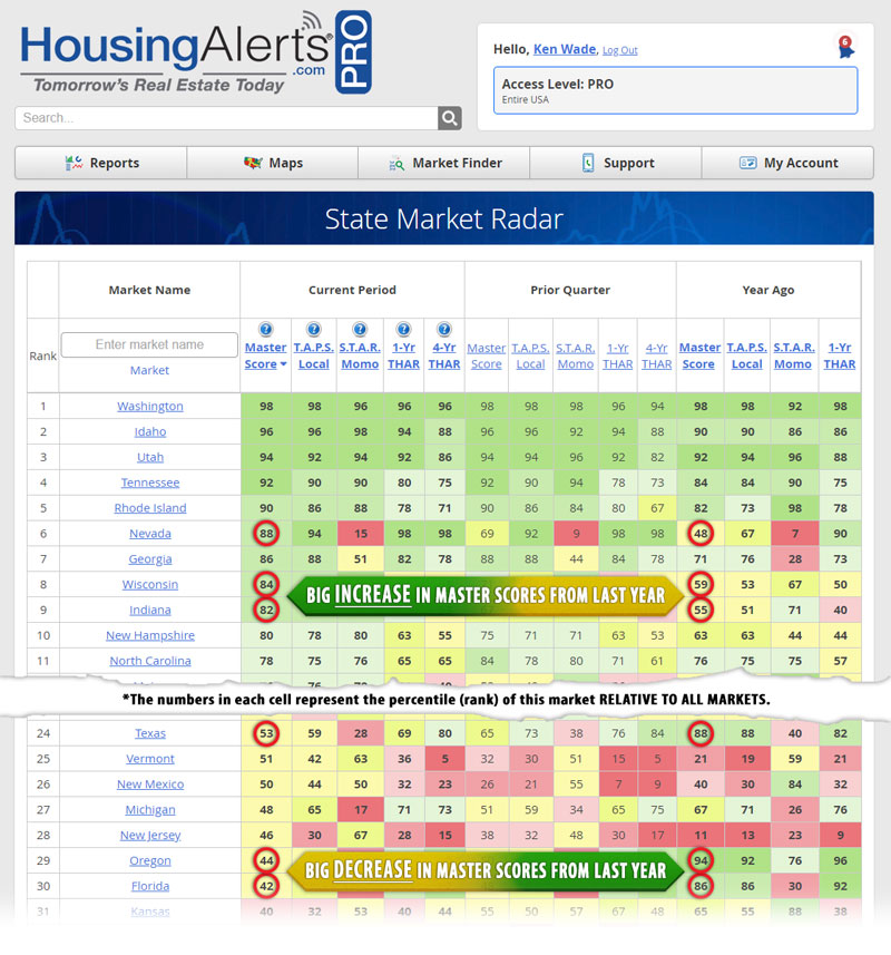 State Market Radar Report - Big Decrease in Master Scores from Last Year