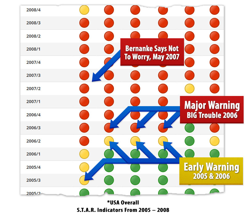 U.S.A. Six Trigger Alert Report (S.T.A.R. System) Overall 2005-2008 Showing Ben Bernanke was Wrong