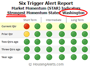 STAR Strongest Momentum States Washington