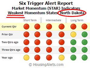 STAR Weakest Momentum States North Dakota