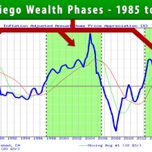 San Diego Weakth Phases - Housing Alerts