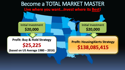 Become a Total Market Master - Live Where You Want...Profit and Hold Strategy