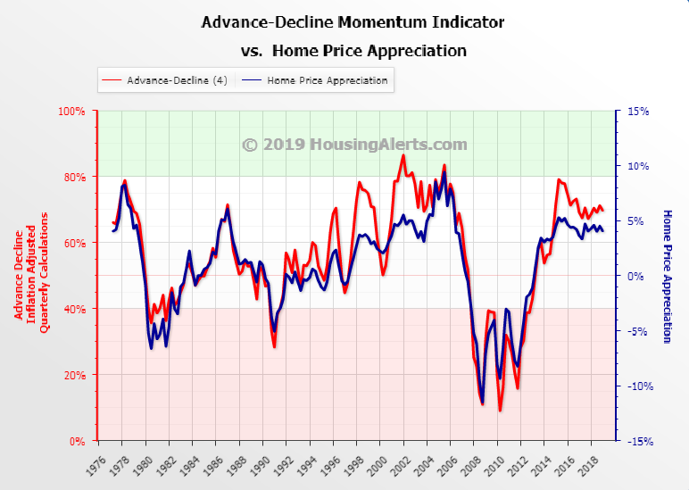 Advance-Decline Momentum Indicator vs Home Price Appreciation Chart Quarter-Over-Quarter Data 2-Period Average