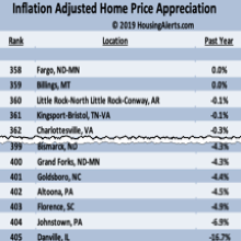 Inflation Adjusted Home Price Apreciation - Housing Alerts