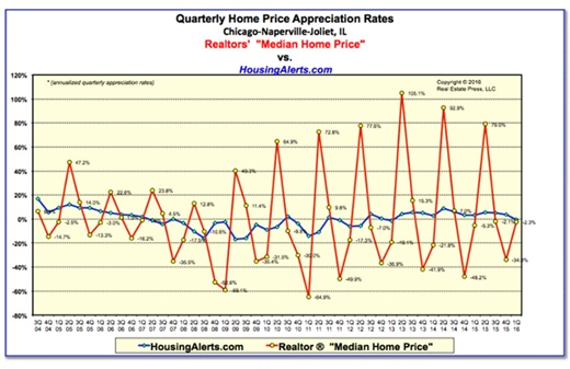 Predict Real Estate Cycles With HousingAlerts