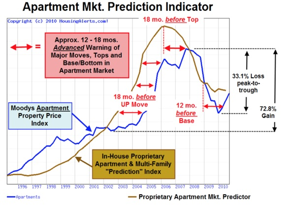 Predicting Commercial Real Estate Cycles