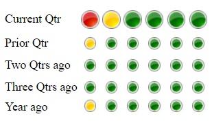 STAR Indicators – the Basics