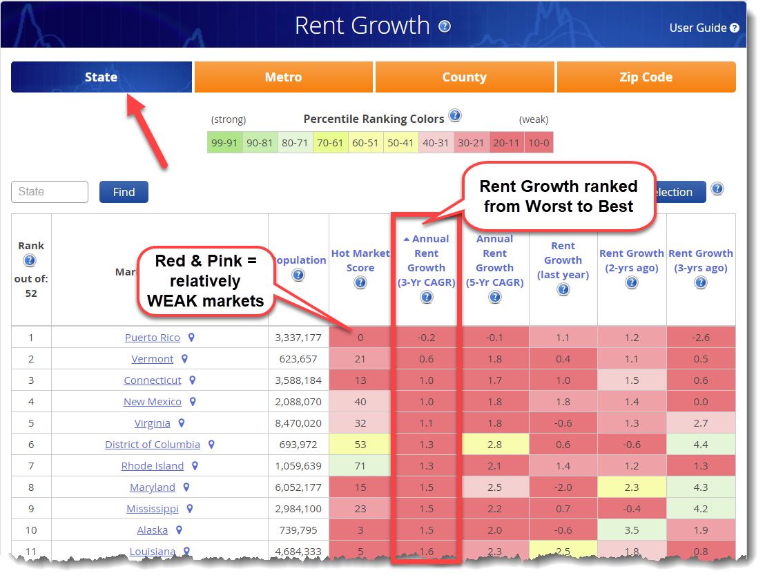 Best Markets for Highest Rent Growth