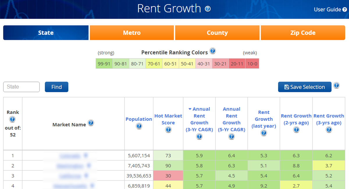 Rent Growth - Housing Alerts