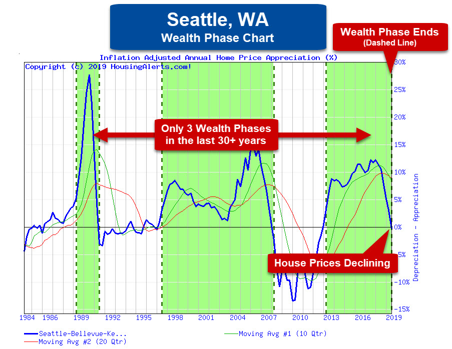 Wealth Phases - Seattle, WA