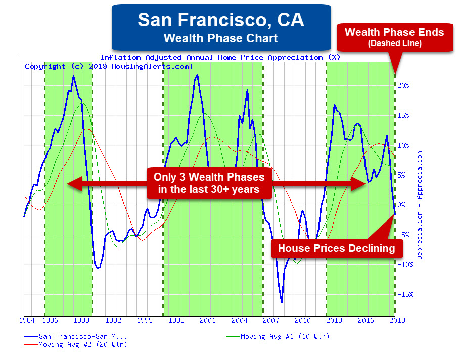 San Francisco Wealth Phase Charts - Housing Alerts