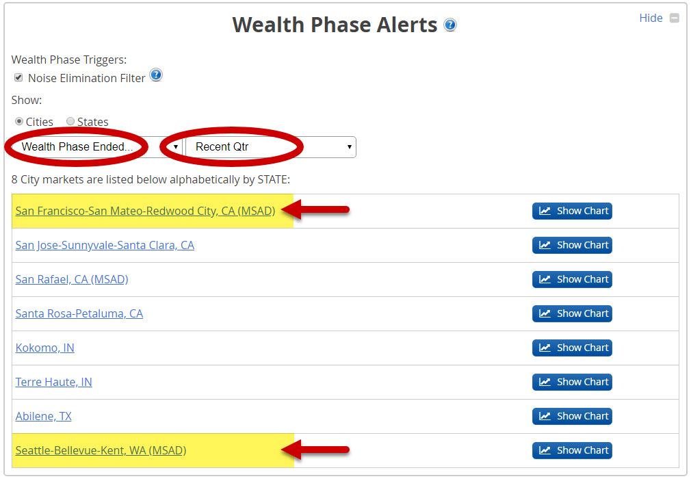 Wealth Phase Alerts