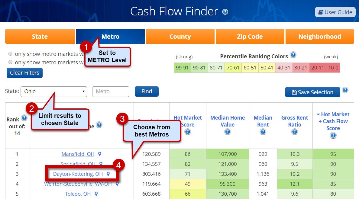 Top Real Estate Cash Flow + Appreciation METROs