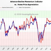 Declining Real Estate Markets
