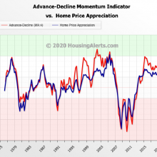 Inflation Adjusted Home - Housing Alerts
