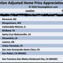 Inflation Adjusted Home - Housing Alerts