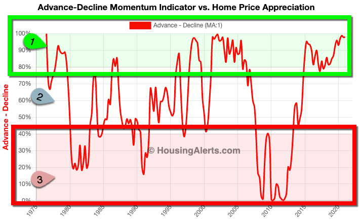 Advance-Decline Momentum Indicator vs Home Price Appreciation Chart Year-Over-Year 1976-2018