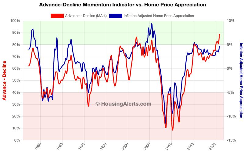 Advance-Decline Momentum Indicator vs Home Price Appreciation Chart Quarter-Over-Quarter Data 2-Period Average